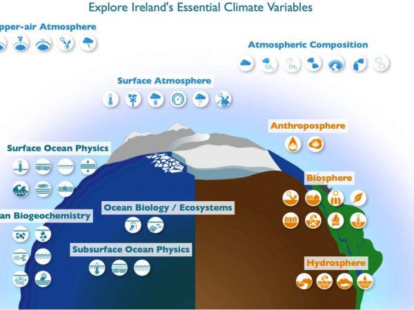 Climate Ireland
